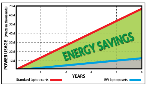 Energy Savings comparison chart