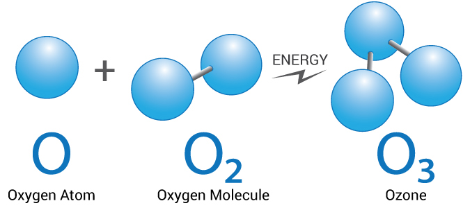 oxygen to ozone diagram